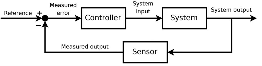 PID loop